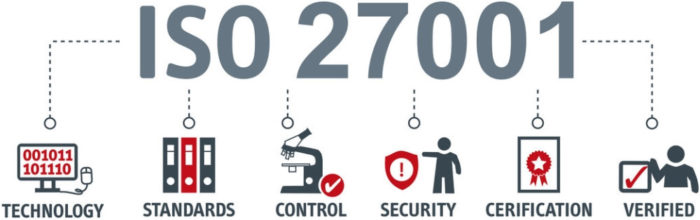 ISO 27001 Abläufe